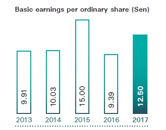 Basic earning per ordinary shares 2017 orig