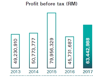 Profit before tax 2017 orig